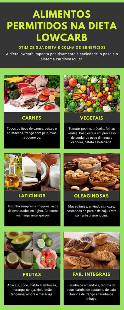 Alimentos permitidos na dieta low carb