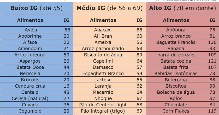 Tabela de índice glicêmico