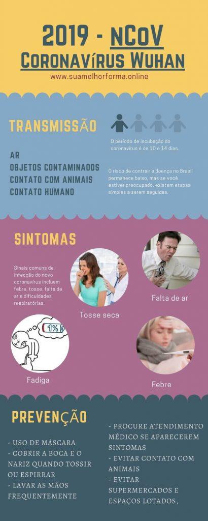 Infográfico coronavírus